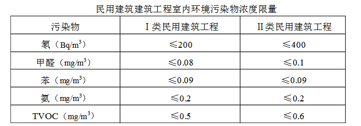 民用建筑工程室内环境污染控制规范.jpg